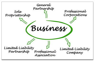 types of business corporations