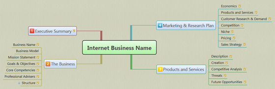 mind map business plan, internet business plan