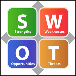 4 colorful squares showing SWOT with the acronym for each letter underneath it